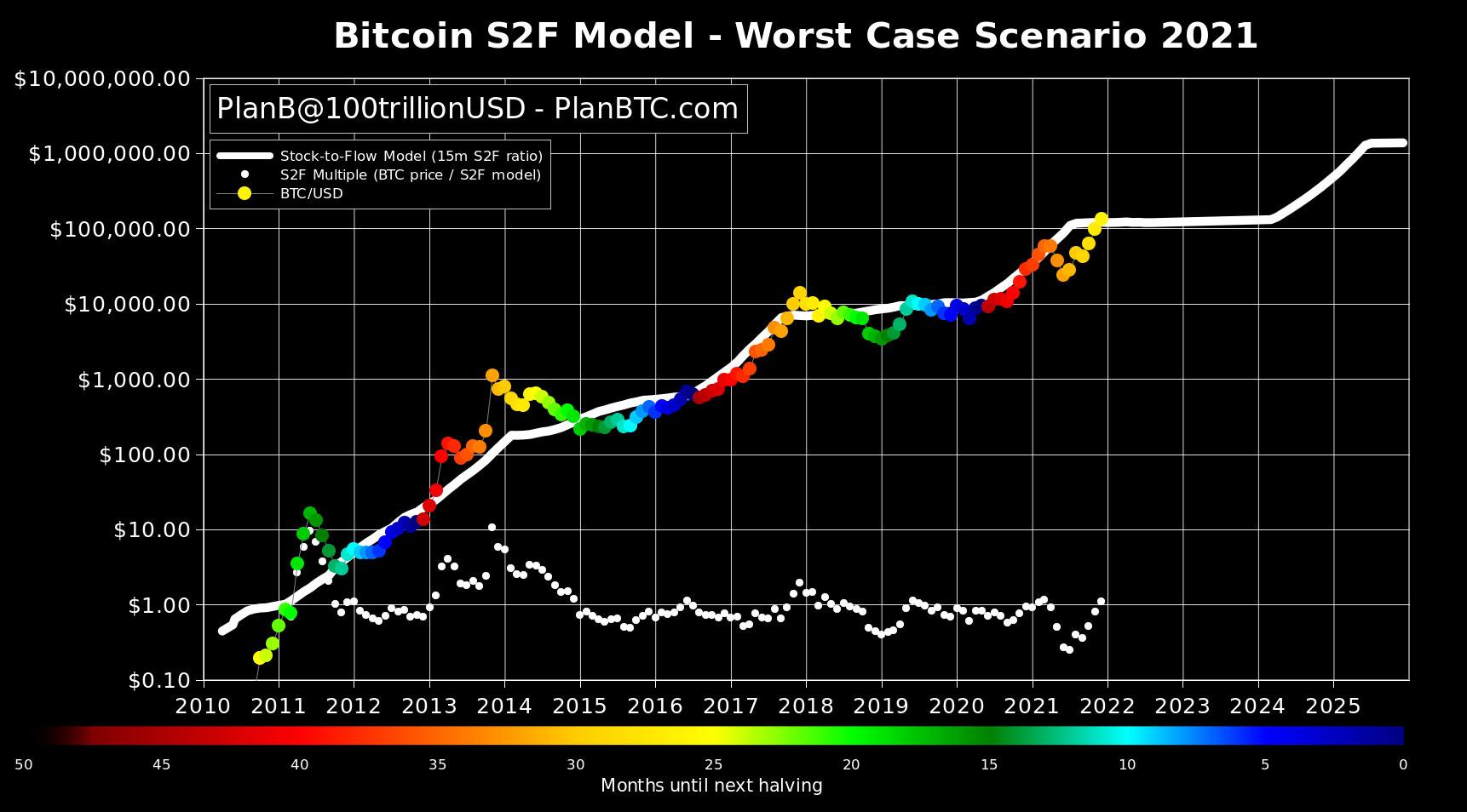 Stock-to-Flow-Modell von Plan B Bitcoin Prognose